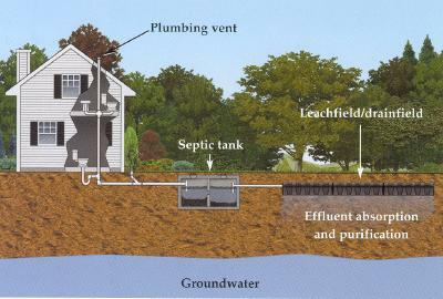 Components Of A Septic System Cesspool And Septic