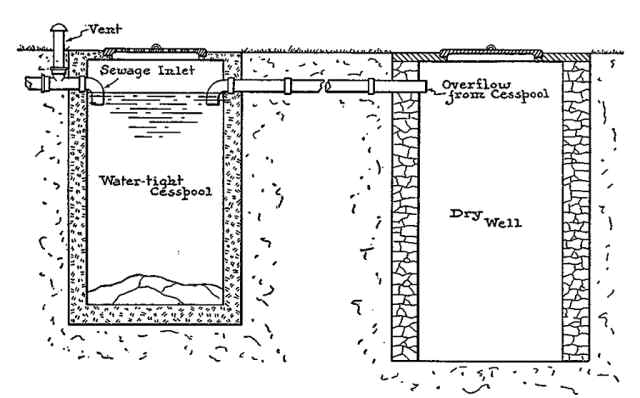 What is a Septic Tank? What is a Cesspool? — Cesspool and Septic