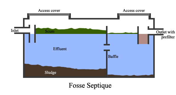What is a septic tank what is a cesspool cesspool and for How to build a septic tank